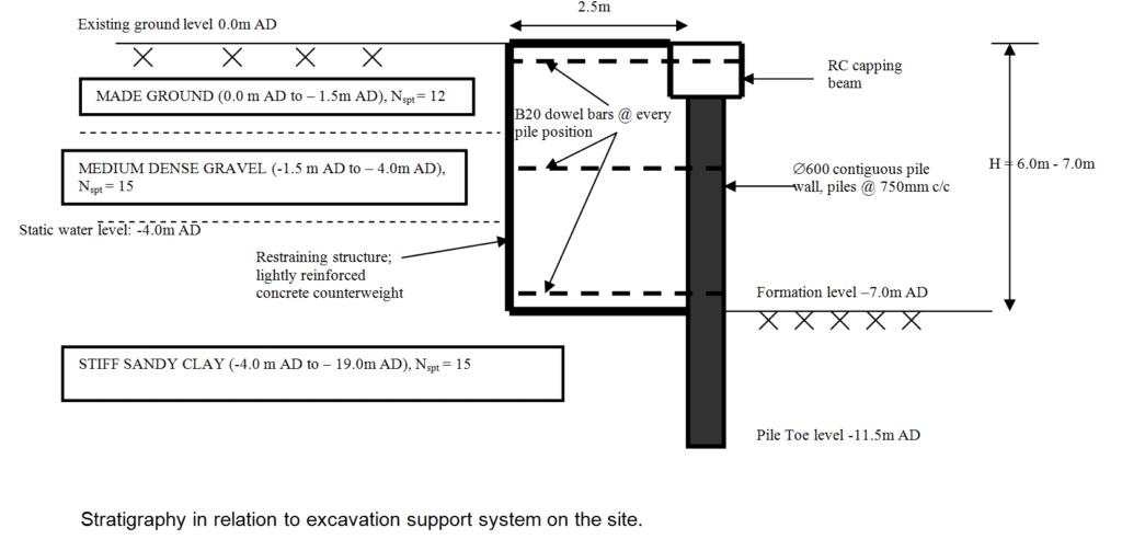 Novel Methods of Restraining Embedded Retaining Walls - Oasys